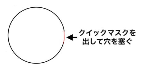 円の穴を塞ぐ
